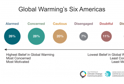 Global Warming's Six Americas in 2020